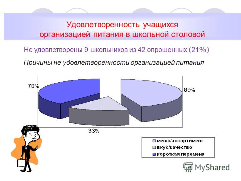 Удовлетворенность учащихся организацией питания в школьной столовой Причины не удовлетворенности организацией питания Не удовлетворены 9 школьников из 42 опрошенных ( 21 %)