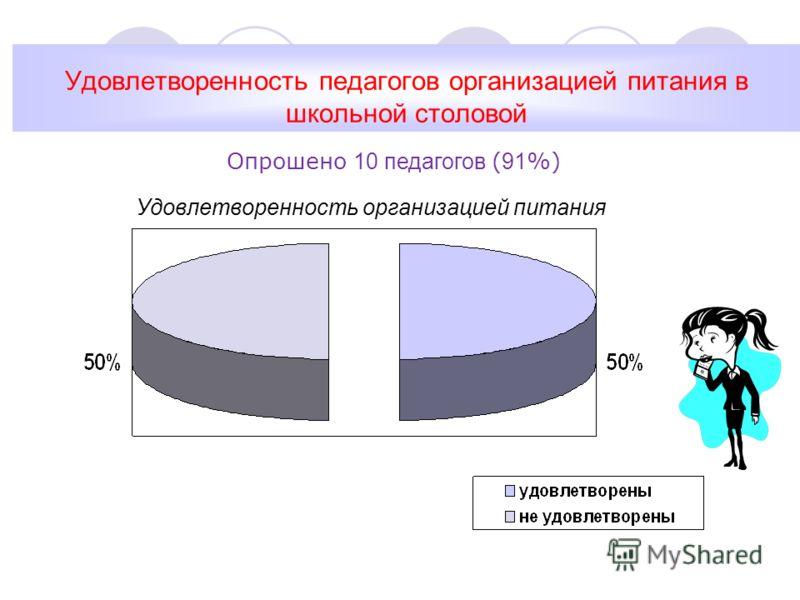 Удовлетворенность педагогов организацией питания в школьной столовой Удовлетворенность организацией питания Опрошено 10 педагогов ( 91 %)