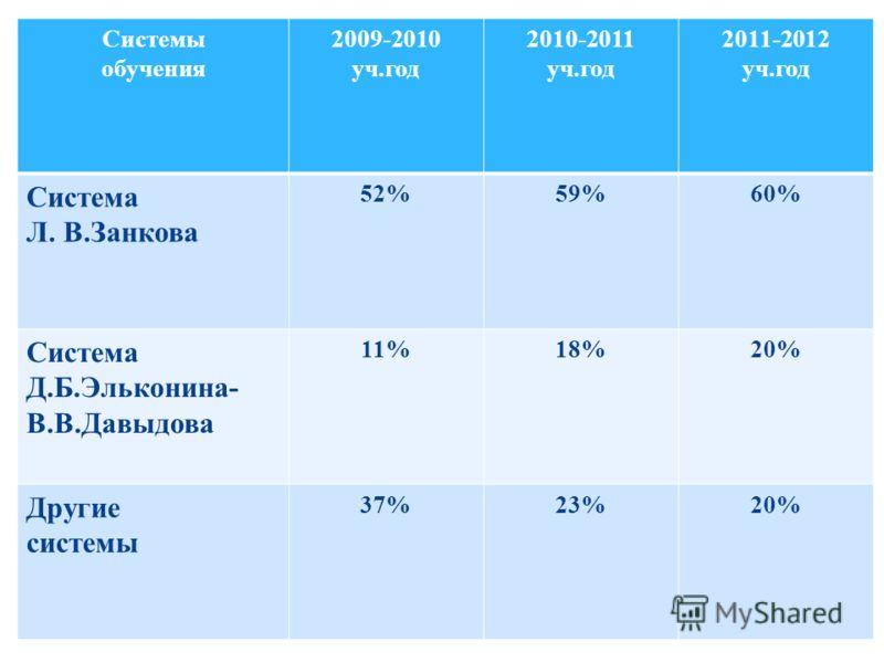 Системы обучения 2009-2010 уч.год 2010-2011 уч.год 2011-2012 уч.год Система Л. В.Занкова 52%59%60% Система Д.Б.Эльконина- В.В.Давыдова 11%18%20% Другие системы 37%23%20%