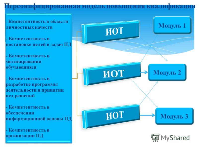 Персонифицированная модель повышения квалификации - Компетентность в области личностных качеств- Компетентность впостановке целей и задач ПД- Компетентность вмотивированииобучающихся - Компетентность вразработке программыдеятельности и принятиипед.ре