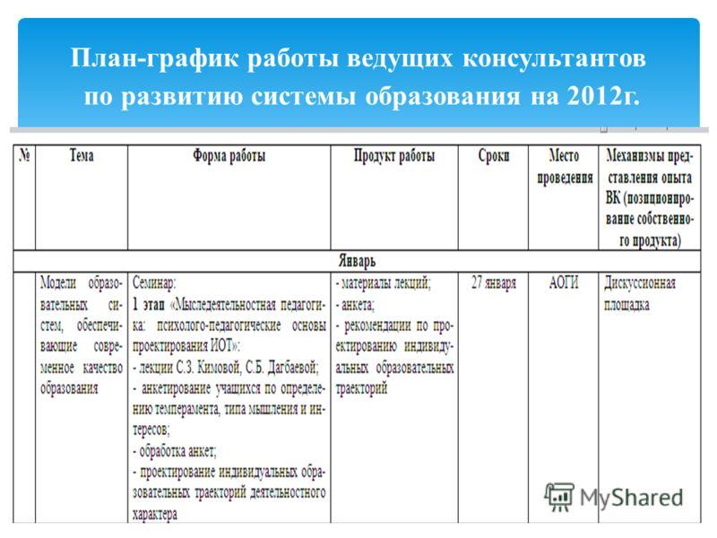 План-график работы ведущих консультантов по развитию системы образования на 2012г.