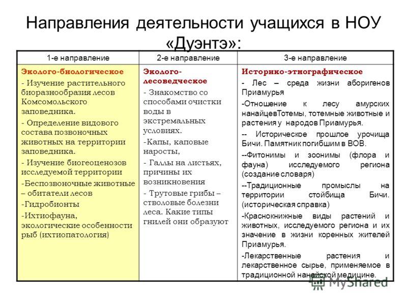 Направления деятельности учащихся в НОУ «Дуэнтэ»: 1-е направление2-е направление3-е направление Эколого-биологическое - Изучение растительного биоразнообразия лесов Комсомольского заповедника. - Определение видового состава позвоночных животных на те