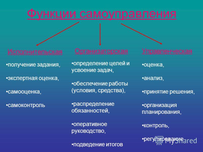 Функции самоуправления Исполнительская получение задания, экспертная оценка, самооценка, самоконтроль Организаторская определение целей и усвоение задач, обеспечение работы (условия, средства), распределение обязанностей, оперативное руководство, под
