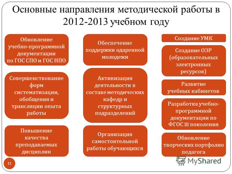 Основные направления методической работы в 2012-2013 учебном году 11 Обновление учебно - программной документации по ГОС СПО и ГОС НПО Совершенствование форм систематизации, обобщения и трансляции опыта работы Повышение качества преподаваемых дисципл