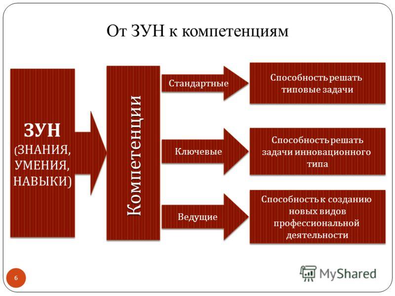 От ЗУН к компетенциям 6 ЗУН ( ЗНАНИЯ, УМЕНИЯ, НАВЫКИ ) ЗУН ( ЗНАНИЯ, УМЕНИЯ, НАВЫКИ ) Компетенции Стандартные Ключевые Ведущие Способность решать типовые задачи Способность решать типовые задачи Способность решать задачи инновационного типа Способнос