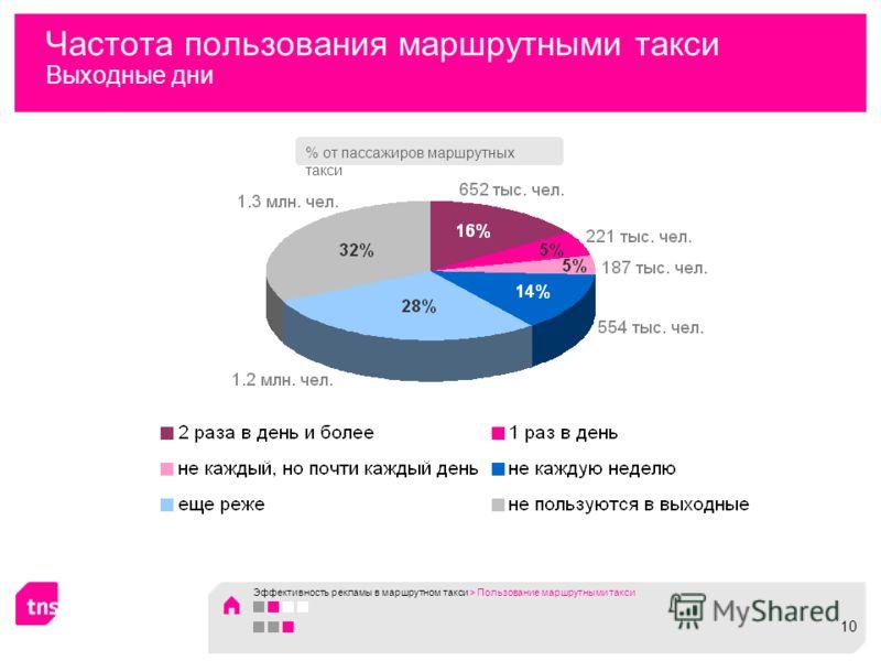 Частота пользования маршрутными такси Выходные дни % от пассажиров маршрутных такси Эффективность рекламы в маршрутном такси > Пользование маршрутными такси 1010