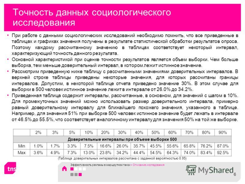 Точность данных социологического исследования 2%3%5%10%20%30%40%50%60%70%80%90% Доверительные интервалы при объеме выборки 500 Min1.0%1.7%3.3%7.5%16.6%26.0%35.7%45.5%55.6%65.8%76.2%87.0% Max3.6%4.9%7.3%13.0%23.8%34.2%44.4%54.5%64.3%74.0%83.4%92.5% (Т