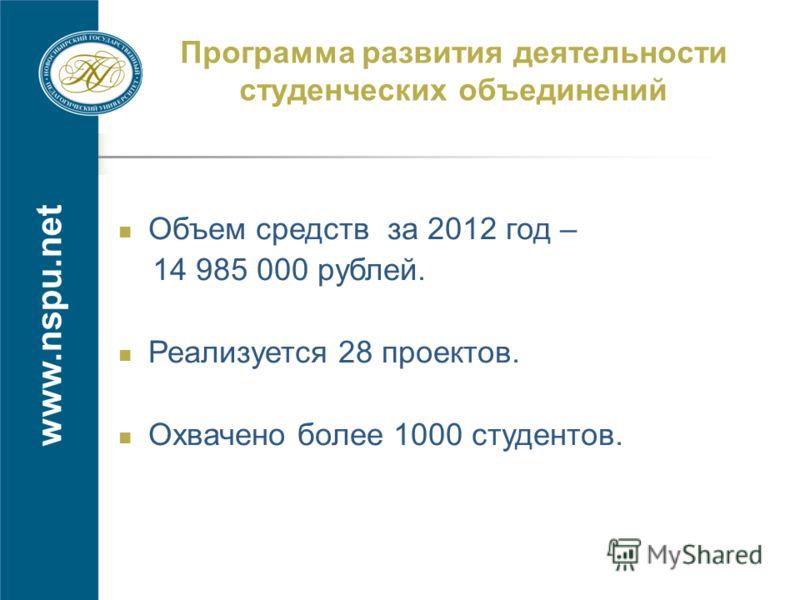 www.nspu.net Программа развития деятельности студенческих объединений Объем средств за 2012 год – 14 985 000 рублей. Реализуется 28 проектов. Охвачено более 1000 студентов.