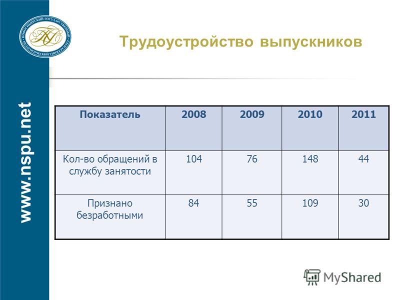 www.nspu.net Трудоустройство выпускников Показатель2008200920102011 Кол-во обращений в службу занятости 1047614844 Признано безработными 845510930
