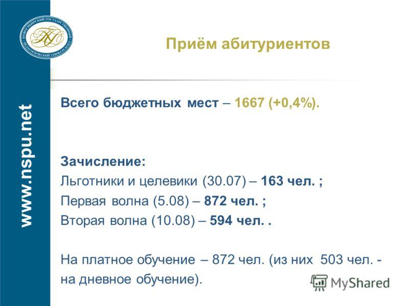 www.nspu.net Приём абитуриентов Всего бюджетных мест – 1667 (+0,4%). Зачисление: Льготники и целевики (30.07) – 163 чел. ; Первая волна (5.08) – 872 чел. ; Вторая волна (10.08) – 594 чел.. На платное обучение – 872 чел. (из них 503 чел. - на дневное