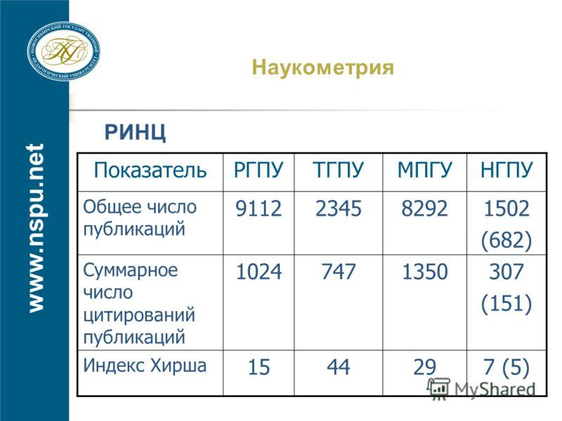 www.nspu.net ПоказательРГПУТГПУМПГУНГПУ Общее число публикаций 9112234582921502 (682) Суммарное число цитирований публикаций 10247471350307 (151) Индекс Хирша 1544297 (5) РИНЦ Наукометрия
