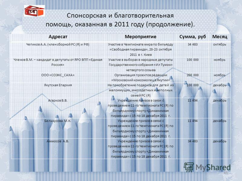 Спонсорская и благотворительная помощь, оказанная в 2011 году (продолжение). 43 АдресатМероприятиеСумма, рубМесяц Чепиков А.А. (член сборной РС (Я) и РФ) Участие в Чемпионате мира по бильярду «Свободная пирамида», 20-23 октября 2011 в г. Киев 34 483о