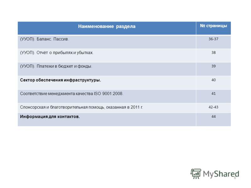 Наименование раздела страницы (УУОП). Баланс. Пассив. 36-37 (УУОП). Отчёт о прибылях и убытках. 38 (УУОП). Платежи в бюджет и фонды. 39 Сектор обеспечения инфраструктуры. 40 Соответствие менеджмента качества ISO 9001:2008. 41 Спонсорская и благотвори