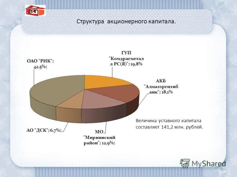 Структура акционерного капитала. 9 Величина уставного капитала составляет 141,2 млн. рублей.