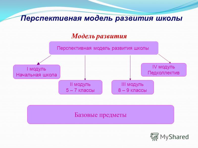 Перспективная модель развития школы Модель развития Перспективная модель развития школы I модуль Начальная школа II модуль 5 – 7 классы III модуль 8 – 9 классы IV модуль Педколлектив Базовые предметы