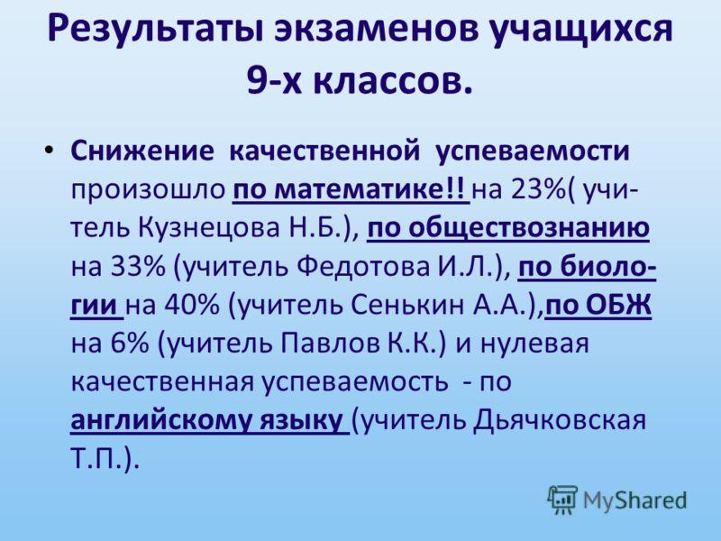 Результаты экзаменов учащихся 9-х классов. Снижение качественной успеваемости произошло по математике!! на 23%( учи- тель Кузнецова Н.Б.), по обществознанию на 33% (учитель Федотова И.Л.), по биоло- гии на 40% (учитель Сенькин А.А.),по ОБЖ на 6% (учи