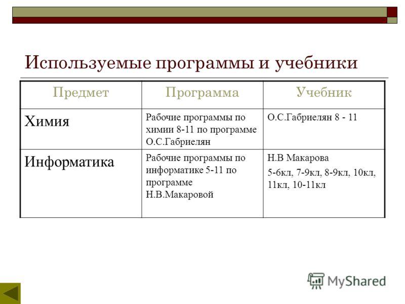 Используемые программы и учебники ПредметПрограммаУчебник Химия Рабочие программы по химии 8-11 по программе О.С.Габриелян О.С.Габриелян 8 - 11 Информатика Рабочие программы по информатике 5-11 по программе Н.В.Макаровой Н.В Макарова 5-6кл, 7-9кл, 8-