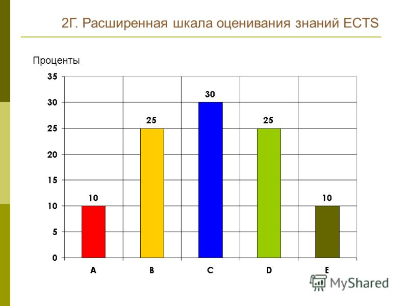 Проценты 2Г. Расширенная шкала оценивания знаний ECTS