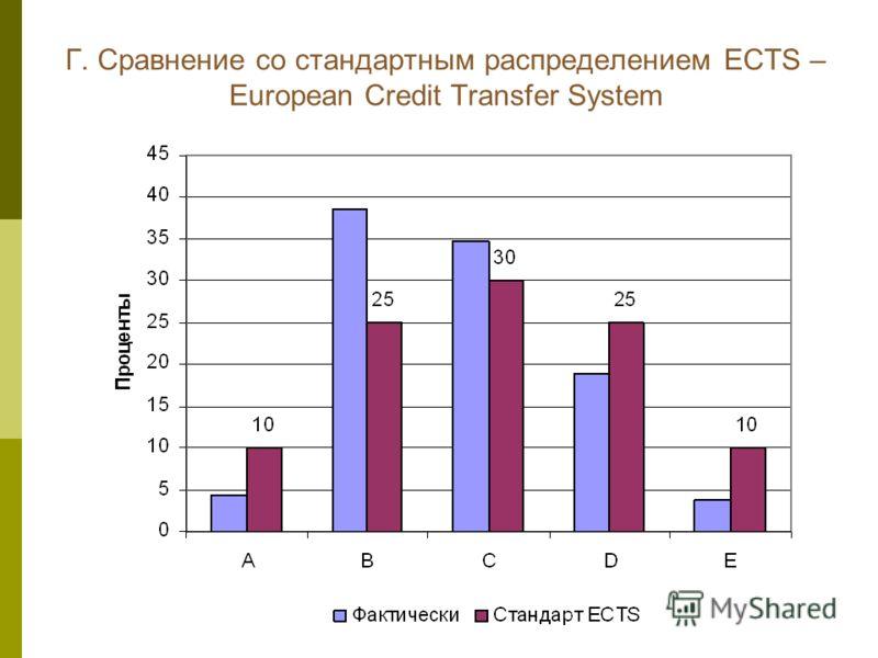 Г. Сравнение со стандартным распределением ECTS – European Credit Transfer System