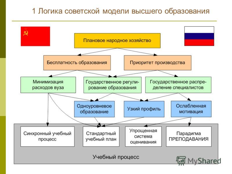 1 Логика советской модели высшего образования