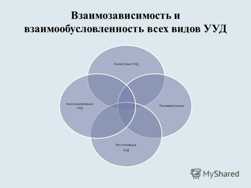 Взаимозависимость и взаимообусловленность всех видов УУД Личностные УУД Познавательные Регулятивные УУД Коммуникативные УУД