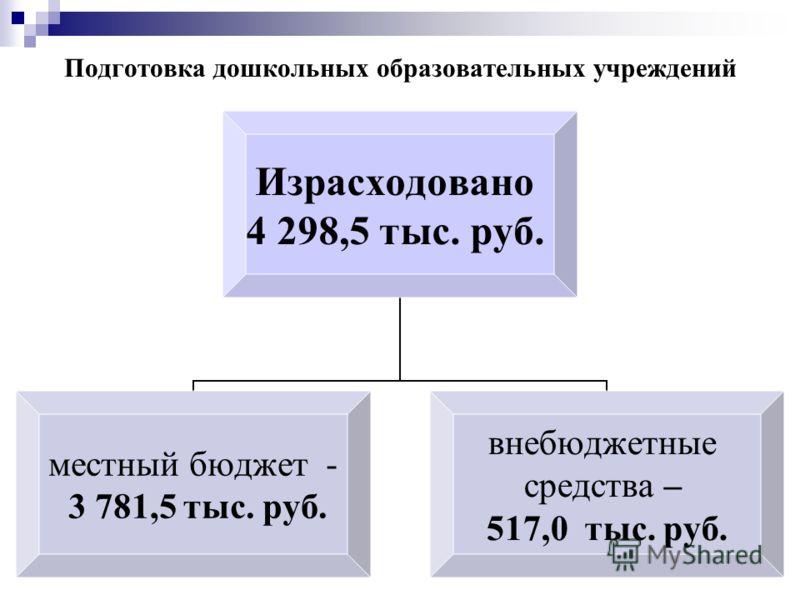 Подготовка дошкольных образовательных учреждений Израсходовано 4 298,5 тыс. руб. местный бюджет - 3 781,5 тыс. руб. внебюджетные средства – 517,0 тыс. руб.