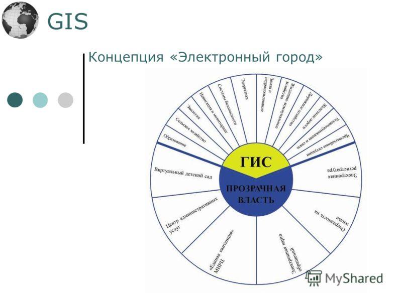 GIS Концепция «Электронный город»