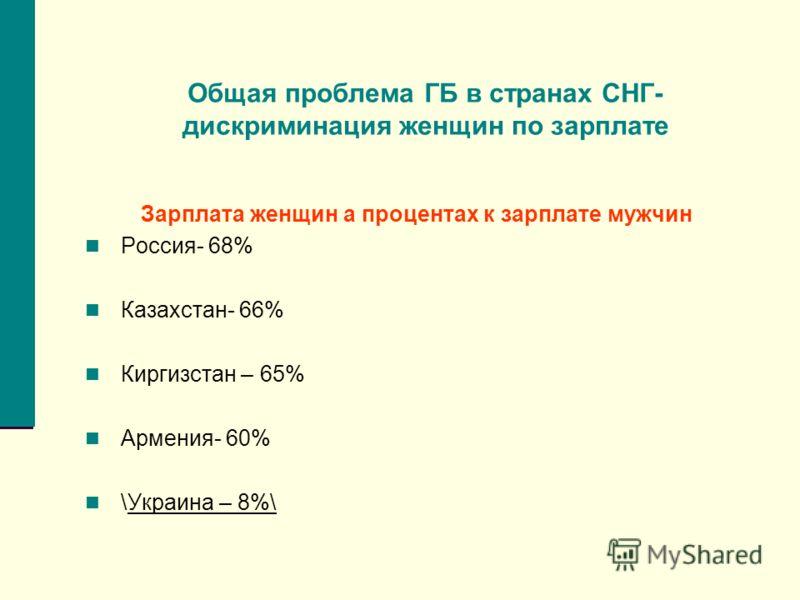 Общая проблема ГБ в странах СНГ- дискриминация женщин по зарплате Зарплата женщин а процентах к зарплате мужчин Россия- 68% Казахстан- 66% Киргизстан – 65% Армения- 60% \Украина – 8%\