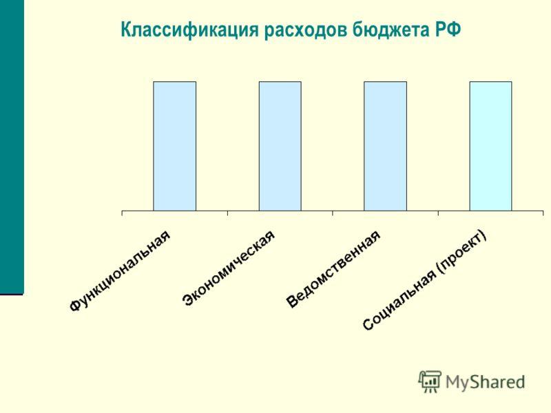 Классификация расходов бюджета РФ