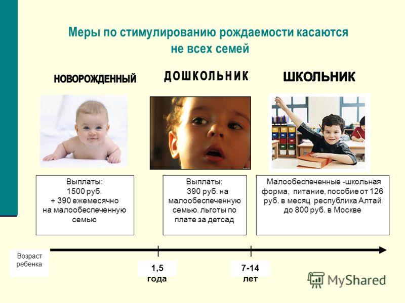 Меры по стимулированию рождаемости касаются не всех семей Выплаты: 1500 руб. + 390 ежемесячно на малообеспеченную семью Выплаты: 390 руб. на малообеспеченную семью. льготы по плате за детсад Малообеспеченные -школьная форма, питание, пособие от 126 р
