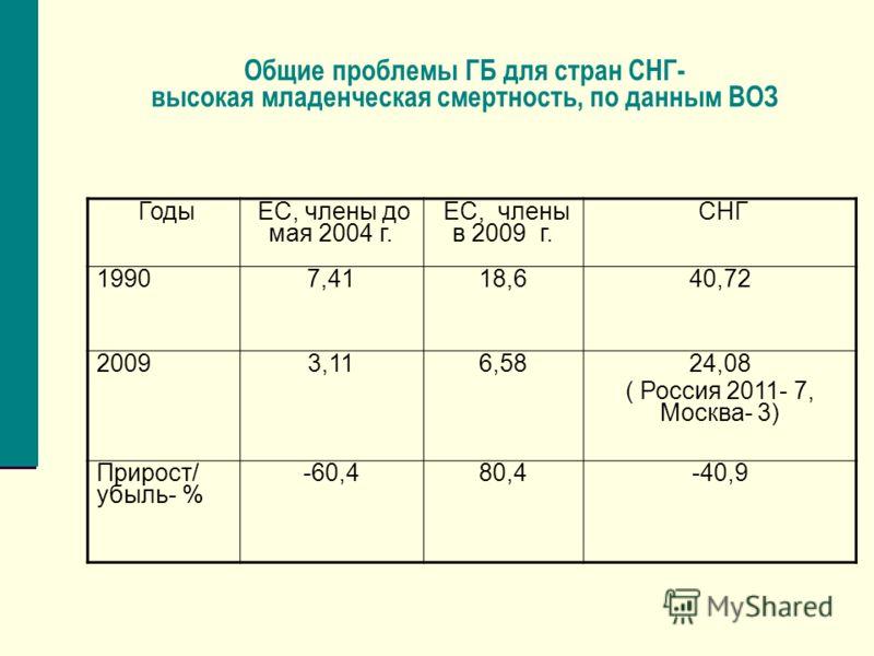 Общие проблемы ГБ для стран СНГ- высокая младенческая смертность, по данным ВОЗ Годы ЕС, члены до мая 2004 г. ЕС, члены в 2009 г. СНГ 19907,4118,640,72 20093,116,58 24,08 ( Россия 2011- 7, Москва- 3) Прирост/ убыль- % -60,480,4-40,9