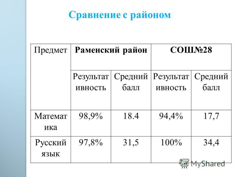 Сравнение с районом ПредметРаменский районСОШ28 Результат ивность Средний балл Результат ивность Средний балл Математ ика 98,9%18.494,4%17,7 Русский язык 97,8%31,5100%34,4