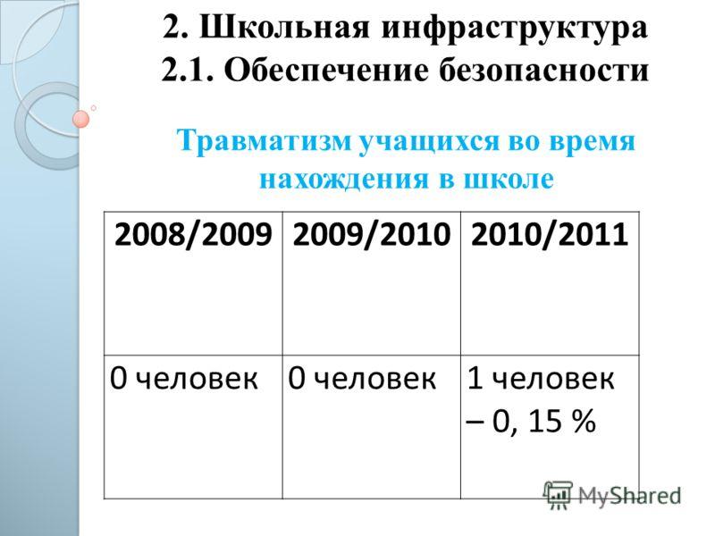 2. Школьная инфраструктура 2.1. Обеспечение безопасности 2008/20092009/20102010/2011 0 человек 1 человек – 0, 15 % Травматизм учащихся во время нахождения в школе