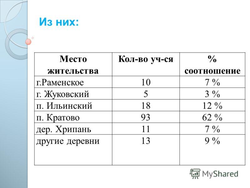Место жительства Кол-во уч-ся% соотношение г.Раменское107 % г. Жуковский53 % п. Ильинский1812 % п. Кратово9362 % дер. Хрипань117 % другие деревни139 % Из них: