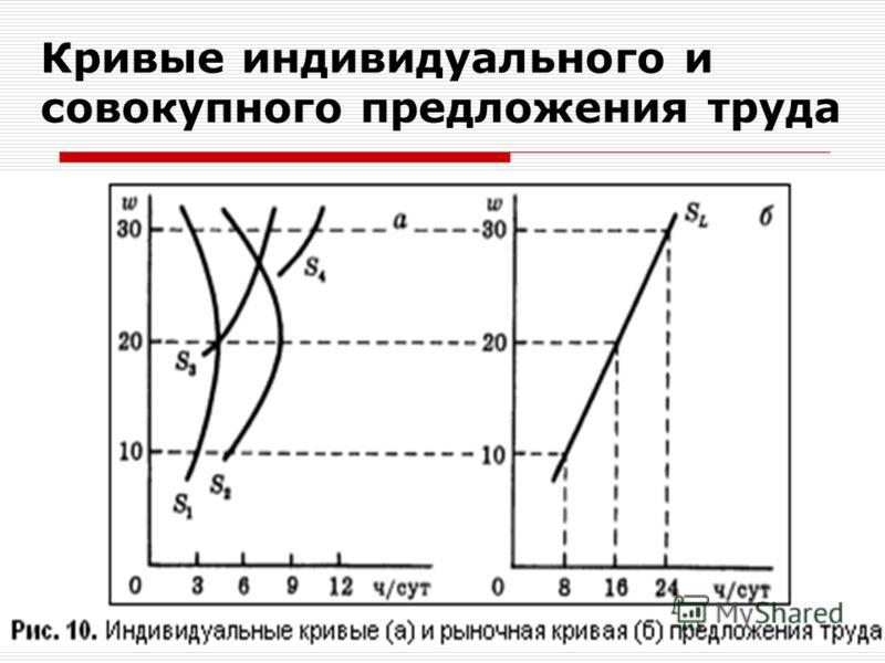 Кривые индивидуального и совокупного предложения труда