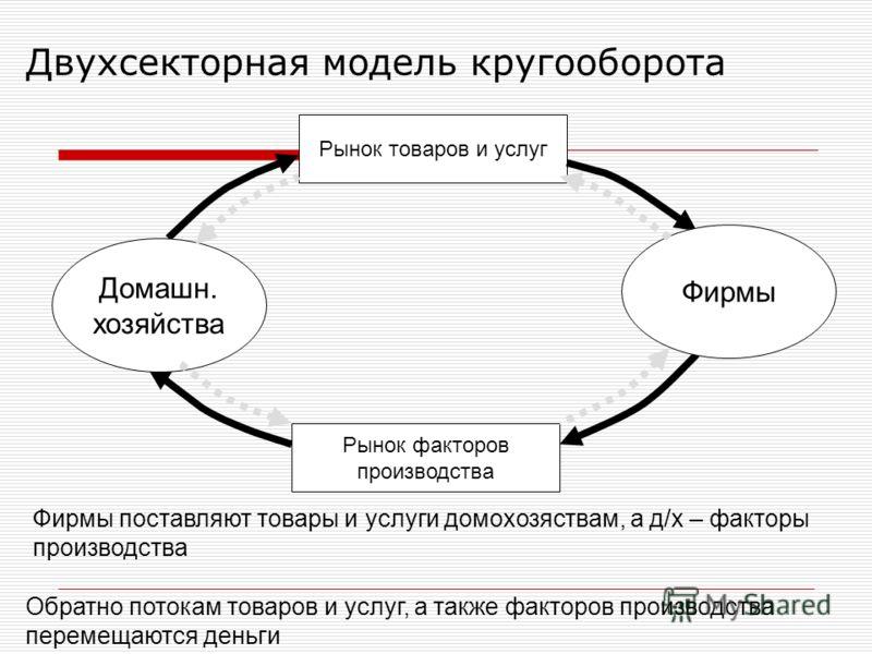 Двухсекторная модель кругооборота Рынок товаров и услуг Рынок факторов производства Фирмы Домашн. хозяйства Фирмы поставляют товары и услуги домохозяствам, а д/х – факторы производства Обратно потокам товаров и услуг, а также факторов производства пе