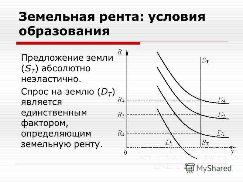 Предложение земли (S Т ) абсолютно неэластично. Спрос на землю (D T ) является единственным фактором, определяющим земельную ренту. Земельная рента: условия образования