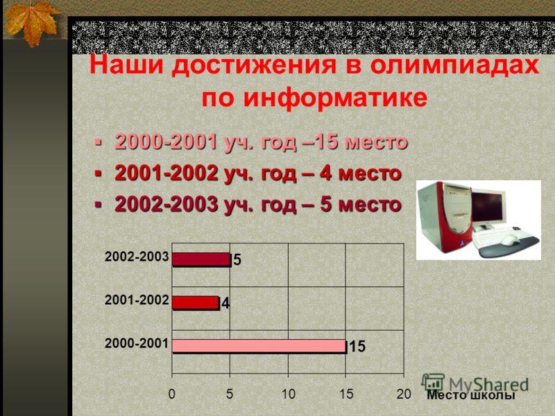 2000-2001 уч. год –14 место 2000-2001 уч. год –14 место 2001-2002 уч. год – 5 место 2001-2002 уч. год – 5 место 2002-2003 уч. год – 4 место 2002-2003 уч. год – 4 место Наши достижения в олимпиадах по математике 14 5 4 05101520 2000- 2001 2001- 2002 2
