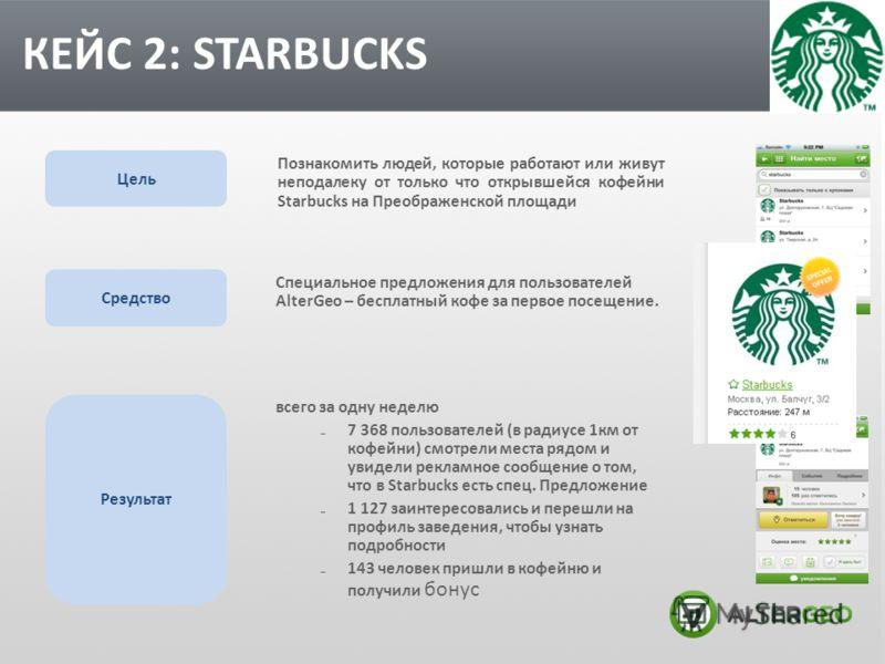 всего за одну неделю 7 368 пользователей (в радиусе 1км от кофейни) смотрели места рядом и увидели рекламное сообщение о том, что в Starbucks есть спец. Предложение 1 127 заинтересовались и перешли на профиль заведения, чтобы узнать подробности 143 ч