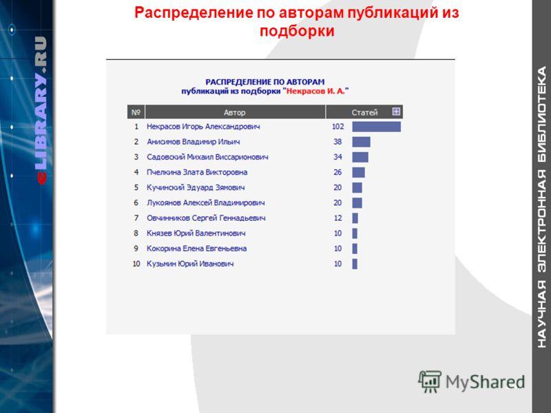 24 Распределение по авторам публикаций из подборки 24