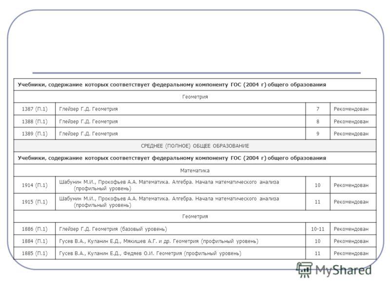 Учебники, содержание которых соответствует федеральному компоненту ГОС (2004 г) общего образования Геометрия 1387 (П.1)Глейзер Г.Д. Геометрия7Рекомендован 1388 (П.1)Глейзер Г.Д. Геометрия8Рекомендован 1389 (П.1)Глейзер Г.Д. Геометрия9Рекомендован СРЕ