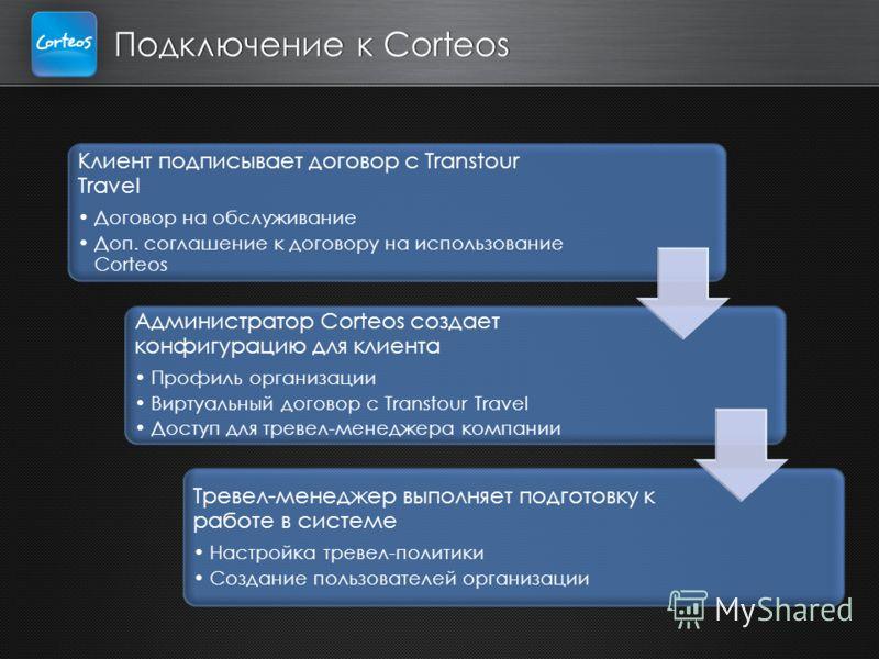 Подключение к Corteos Клиент подписывает договор с Transtour Travel Договор на обслуживание Доп. соглашение к договору на использование Corteos Администратор Corteos создает конфигурацию для клиента Профиль организации Виртуальный договор с Transtour