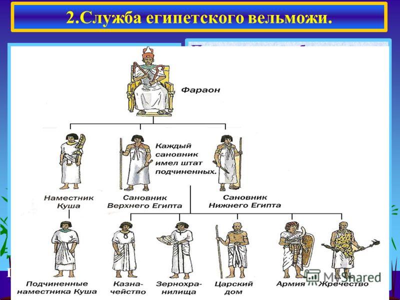 Прочтите в учебнике пункт 3 (с.41) и ответьте в тетради на вопрос: Какие поручения давали фараоны своим вельмо- жам? Руководство различными работами. Судебные разбирательства Контроль за сбором нало- гов. Руководство военными похода ми. 2.Служба егип