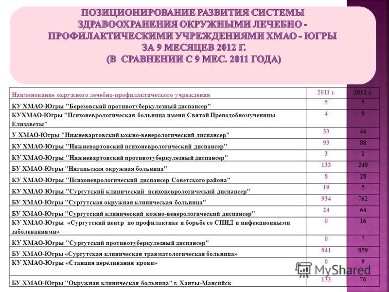 Наименование окружного лечебно-профилактического учреждения 2011 г.2012 г. КУ ХМАО-Югры