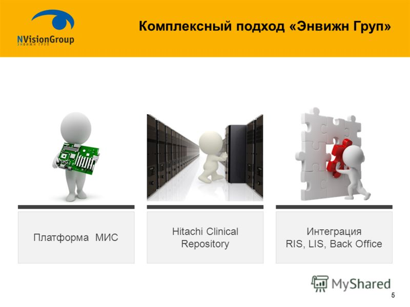 Комплексный подход «Энвижн Груп» Платформа МИС Интеграция RIS, LIS, Back Office Hitachi Clinical Repository 5
