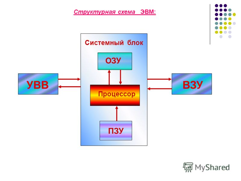 3 Структурная схема ЭВМ: Системный блок ОЗУ Процессор ПЗУ УВВ ВЗУ