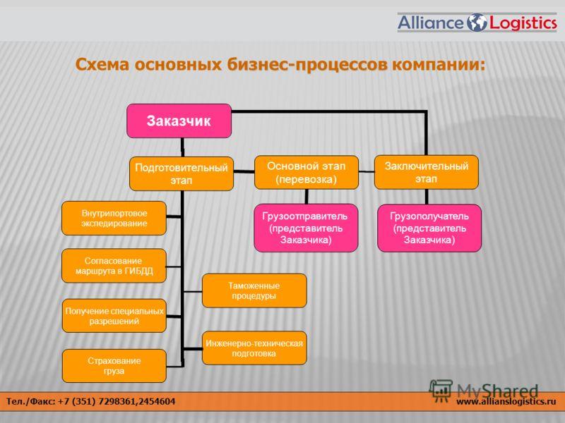 бизнес-процессов Схема