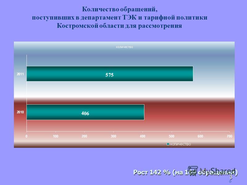 3 6 Количество обращений, поступивших в департамент ТЭК и тарифной политики Костромской области для рассмотрения Рост 142 % (на 169 обращений)