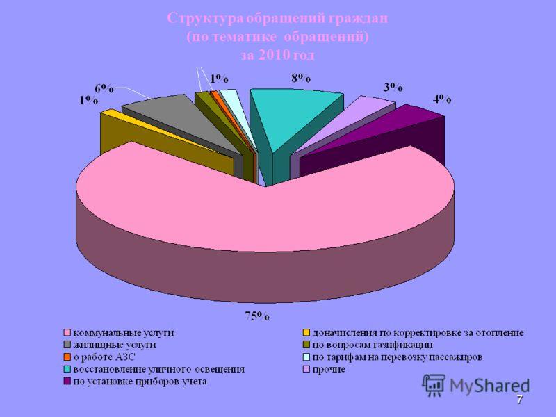 7 Структура обращений граждан (по тематике обращений) за 2010 год