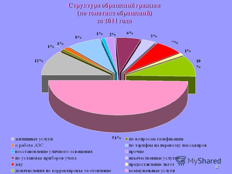 8 Структура обращений граждан (по тематике обращений) за 2011 года